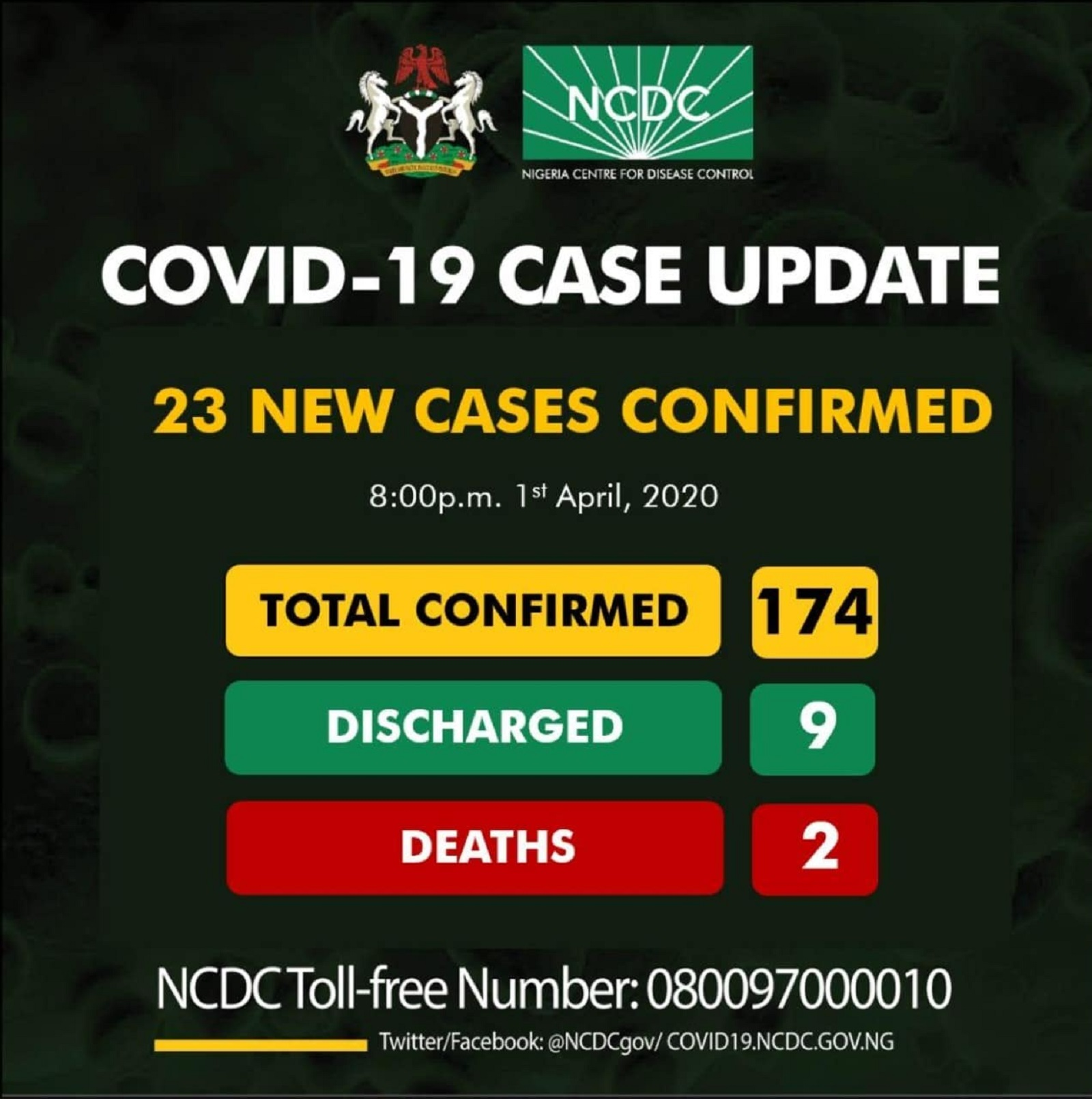 Photo of BREAKING: 23 New Coronavirus Cases Confirms in Nigeria; Making 174