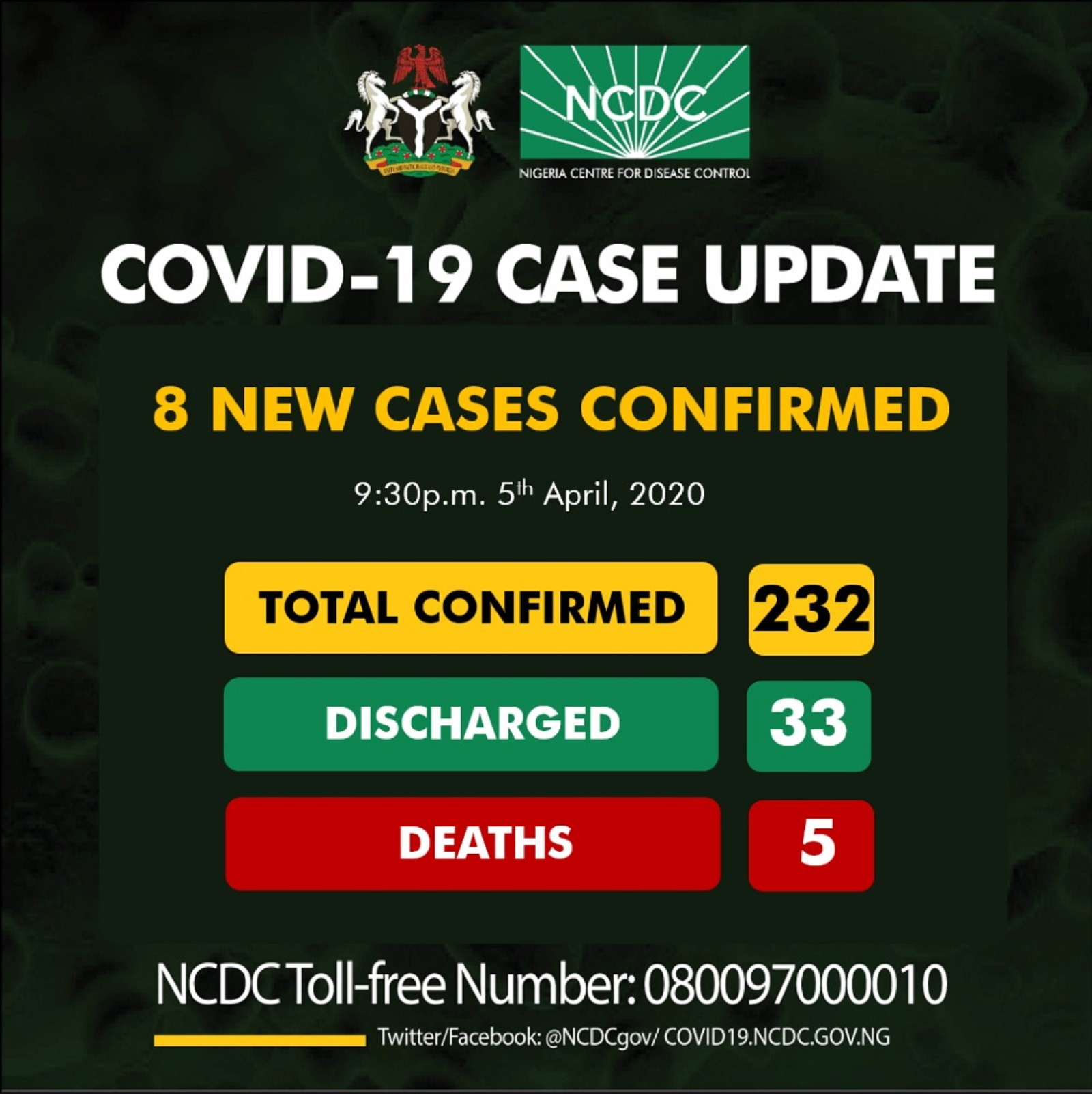 Photo of BREAKING: Nigeria records another 8 new cases of Coronavirus; making 232