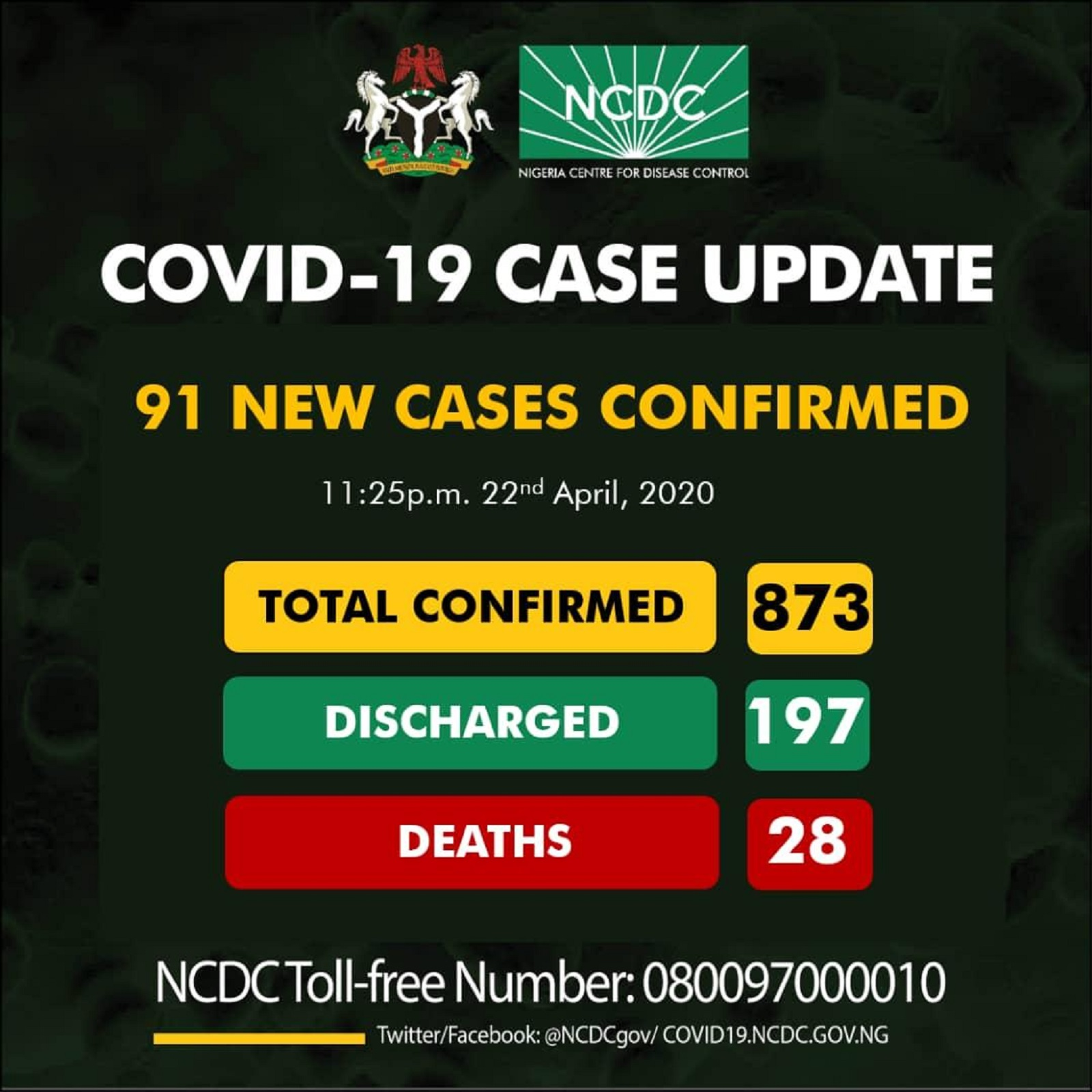 Photo of BREAKING: Nigeria records 91 new cases of Coronavirus, rise to 873 – 74 in Lagos