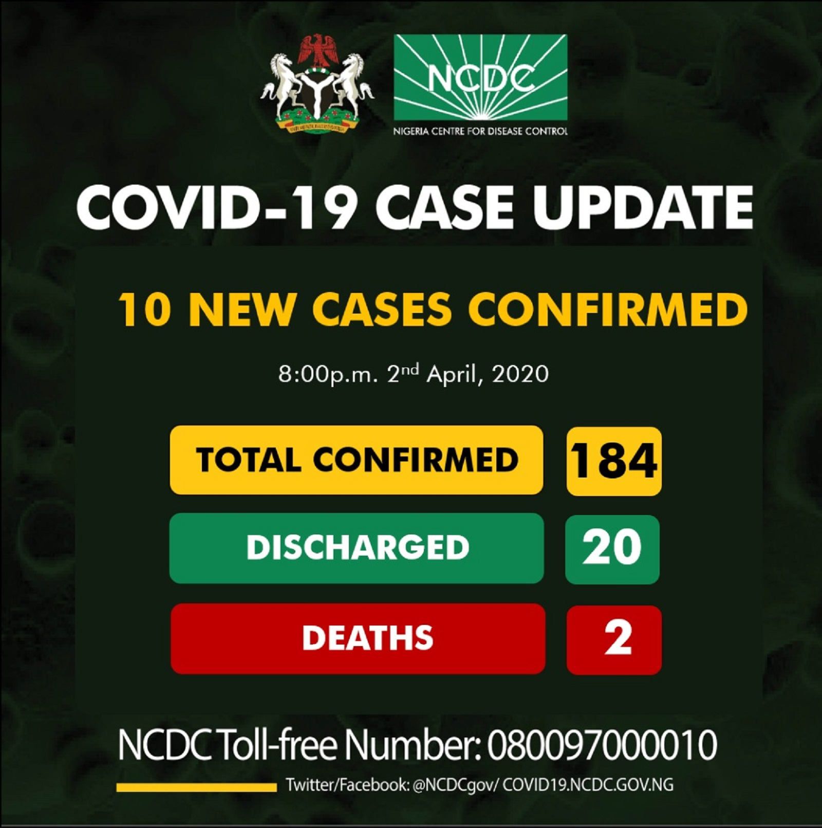 Photo of BREAKING: 10 New Coronavirus Cases Confirms in Nigeria; Making 184