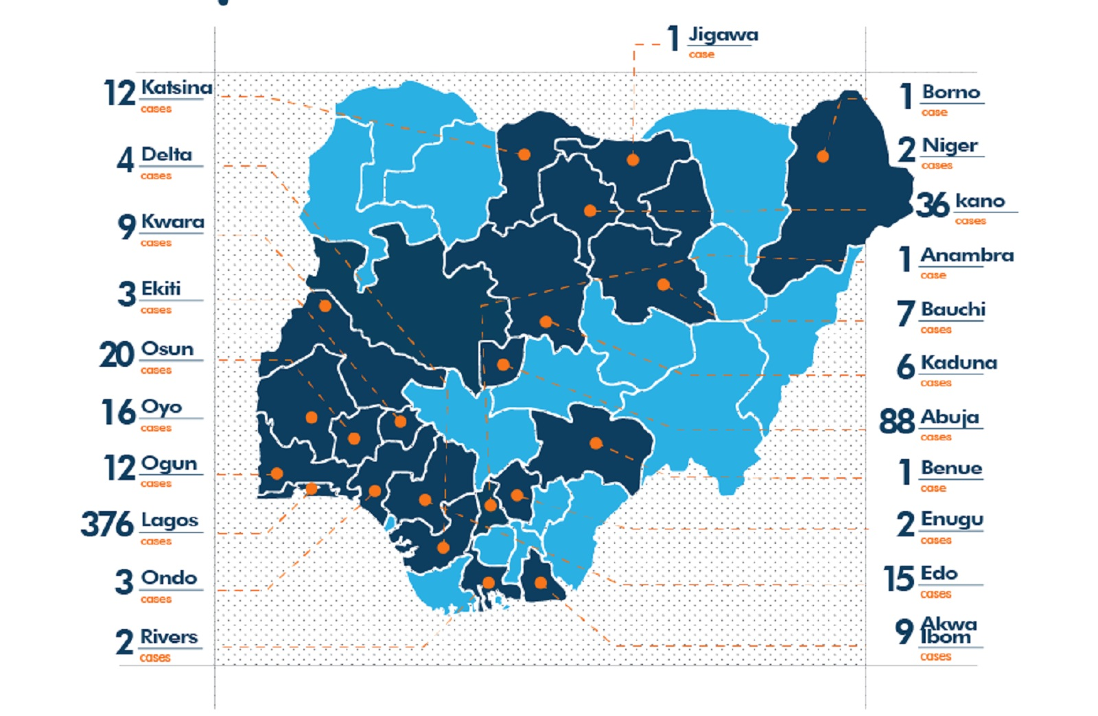 Photo of STATES STATISTICS: Nigeria records 981 cases of Coronavirus; 197 discharged, 31 deaths