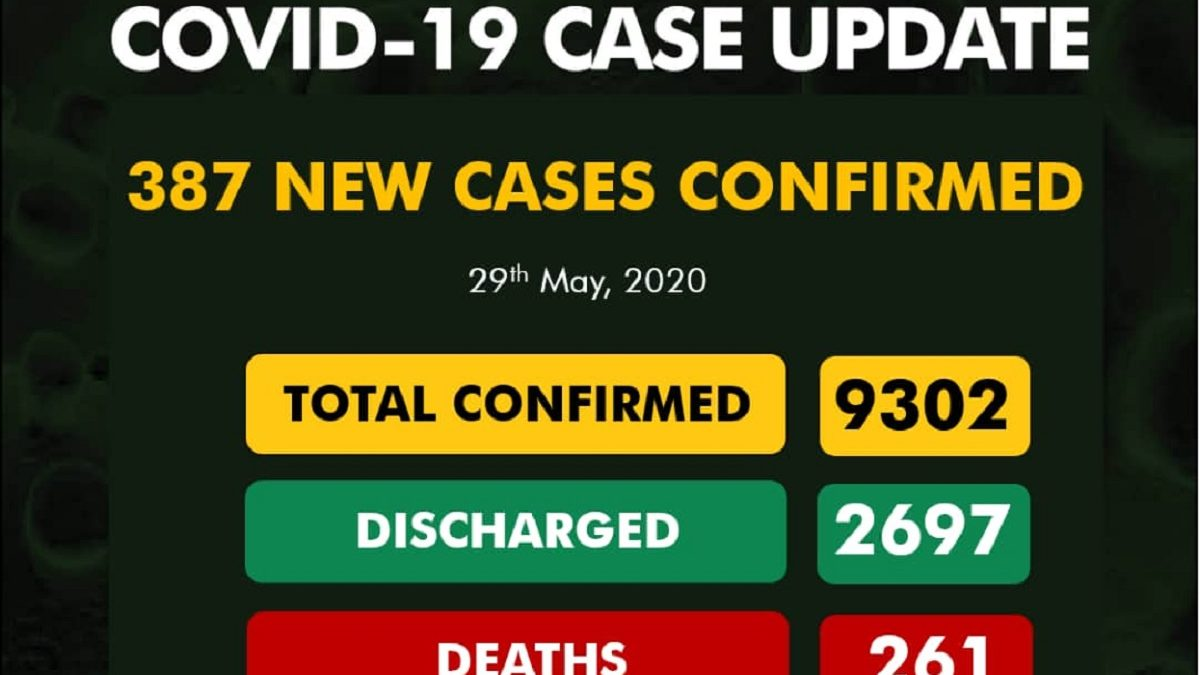Photo of BREAKING: 254 in Lagos as Nigeria records 387 new cases of COVID-19, total now 9302
