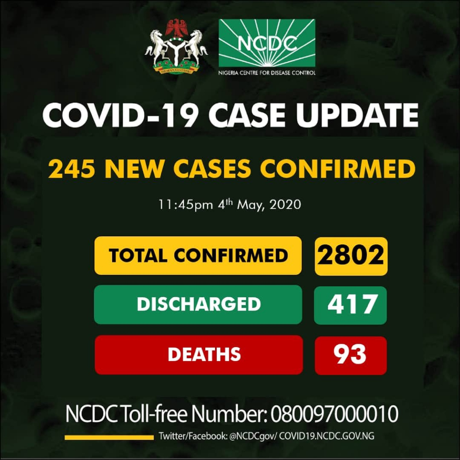 Photo of BREAKING: Nigeria records 6 deaths; 245 new cases of Coronavirus, total now 2802