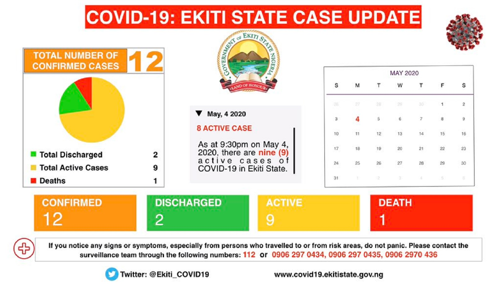 Photo of BREAKING: Ekiti records one new case of Coronavirus, total now 12
